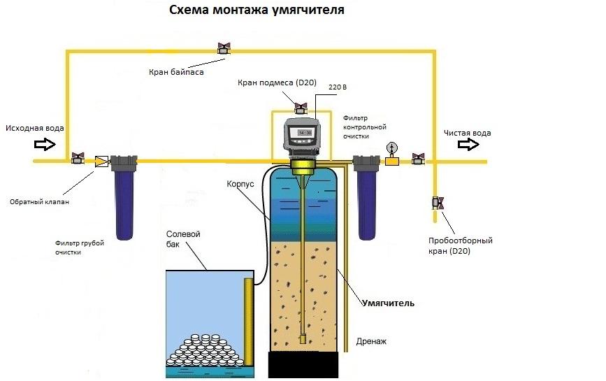 Система умягчения воды