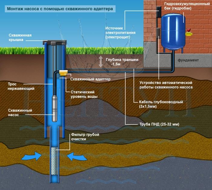 Водоочистка воды из скважины для частного дома